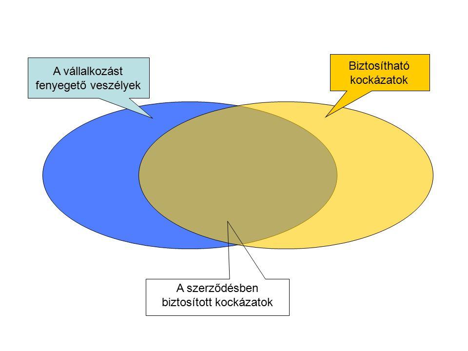 Biztosítási összeg meghatározása  Értékelés módja:  újérték, avult érték, könyv szerinti érték  Nem megfelelő értékelés következményei:  alulbiztosítás  túlbiztosítás  A kártérítés korlátozása  limit  első kockázat  önrész