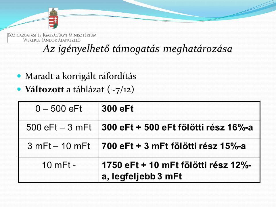 Az igényelhető támogatás meghatározása Maradt a korrigált ráfordítás Változott a táblázat (~7/12) 0 – 500 eFt300 eFt 500 eFt – 3 mFt300 eFt + 500 eFt fölötti rész 16%-a 3 mFt – 10 mFt700 eFt + 3 mFt fölötti rész 15%-a 10 mFt -1750 eFt + 10 mFt fölötti rész 12%- a, legfeljebb 3 mFt