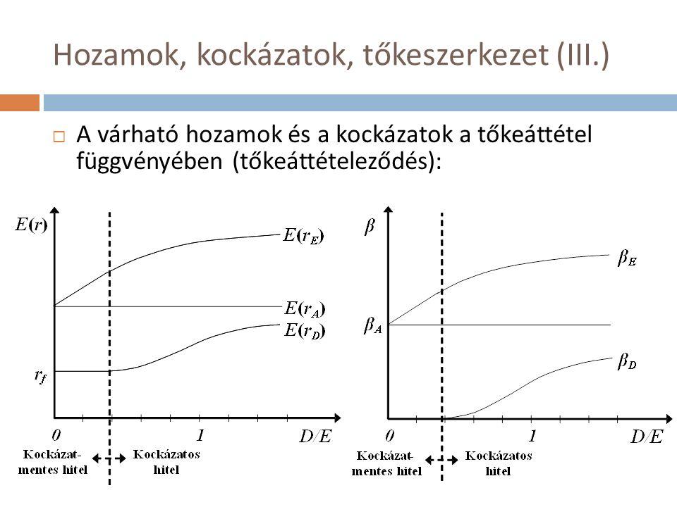 Hozamok, kockázatok, tőkeszerkezet (III.)  A várható hozamok és a kockázatok a tőkeáttétel függvényében (tőkeáttételeződés):