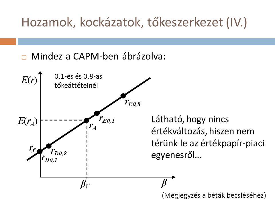Hozamok, kockázatok, tőkeszerkezet (IV.)  Mindez a CAPM-ben ábrázolva: 0,1-es és 0,8-as tőkeáttételnél Látható, hogy nincs értékváltozás, hiszen nem térünk le az értékpapír-piaci egyenesről… (Megjegyzés a béták becsléséhez)