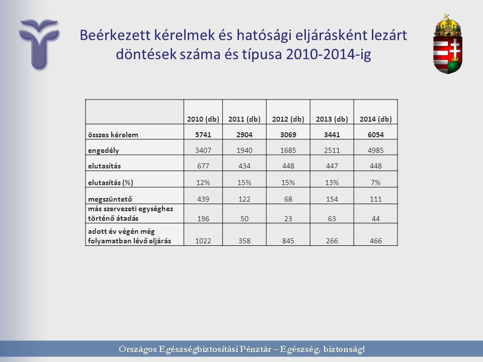 Beérkezett kérelmek és hatósági eljárásként lezárt döntések száma és típusa 2010-2014-ig 2010 (db)2011 (db)2012 (db)2013 (db)2014 (db) összes kérelem57412904306934416054 engedély34071940168525114985 elutasítás677434448447448 elutasítás (%)12%15% 13%7% megszüntető43912268154111 más szervezeti egységhez történő átadás19650236344 adott év végén még folyamatban lévő eljárás1022358845266466