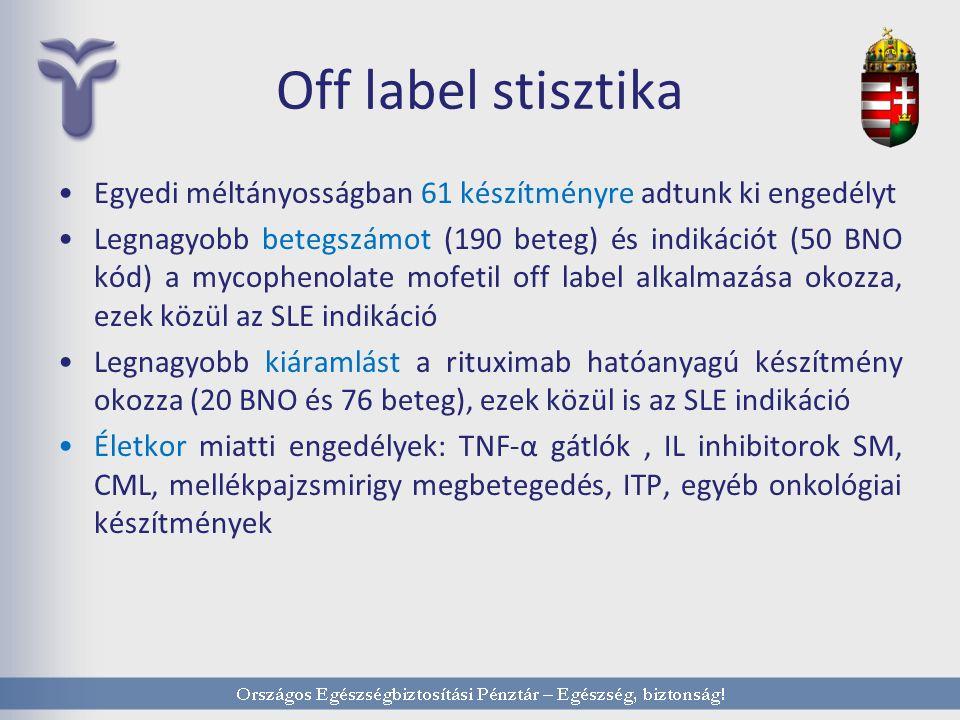 Off label stisztika Egyedi méltányosságban 61 készítményre adtunk ki engedélyt Legnagyobb betegszámot (190 beteg) és indikációt (50 BNO kód) a mycophenolate mofetil off label alkalmazása okozza, ezek közül az SLE indikáció Legnagyobb kiáramlást a rituximab hatóanyagú készítmény okozza (20 BNO és 76 beteg), ezek közül is az SLE indikáció Életkor miatti engedélyek: TNF-α gátlók, IL inhibitorok SM, CML, mellékpajzsmirigy megbetegedés, ITP, egyéb onkológiai készítmények