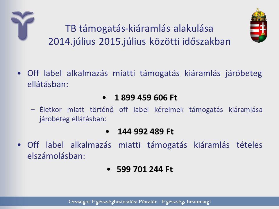 TB támogatás-kiáramlás alakulása 2014.július 2015.július közötti időszakban Off label alkalmazás miatti támogatás kiáramlás járóbeteg ellátásban: 1 899 459 606 Ft –Életkor miatt történő off label kérelmek támogatás kiáramlása járóbeteg ellátásban: 144 992 489 Ft Off label alkalmazás miatti támogatás kiáramlás tételes elszámolásban: 599 701 244 Ft