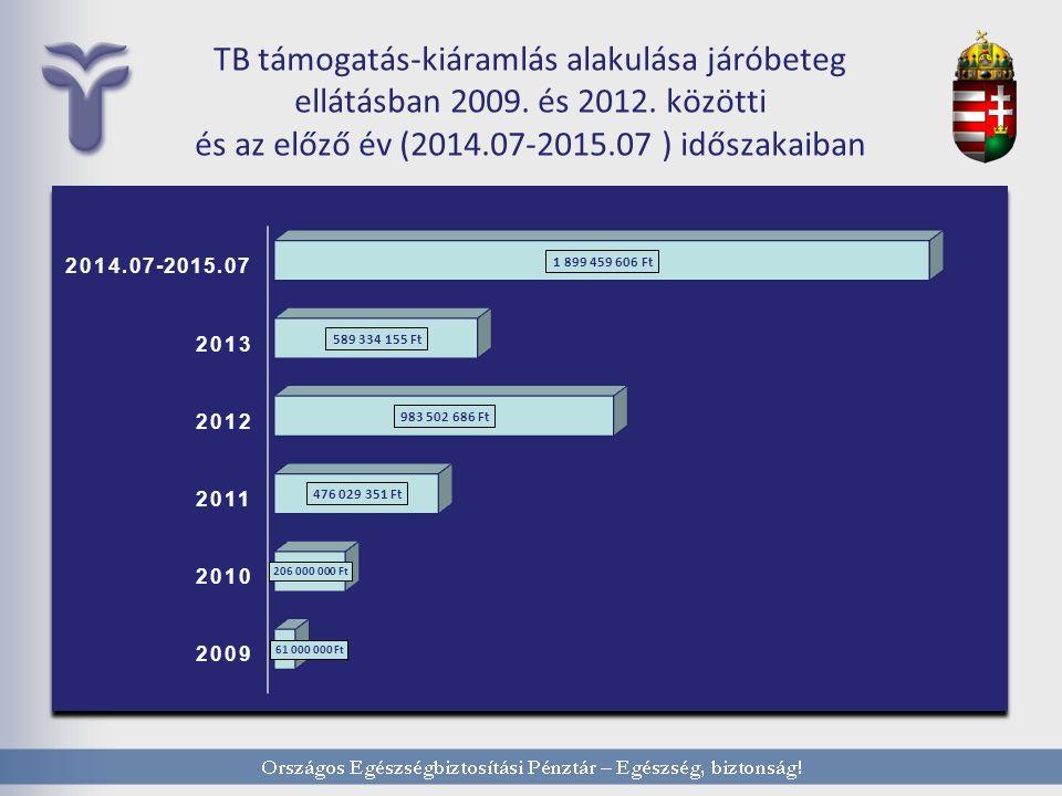 TB támogatás-kiáramlás alakulása járóbeteg ellátásban 2009.