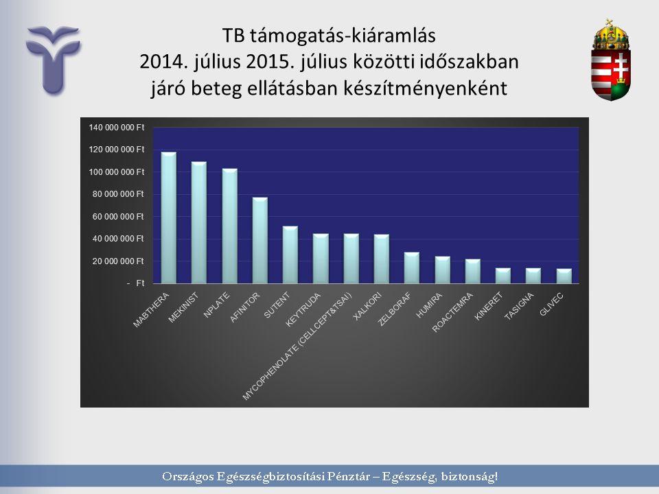 TB támogatás-kiáramlás 2014. július 2015.
