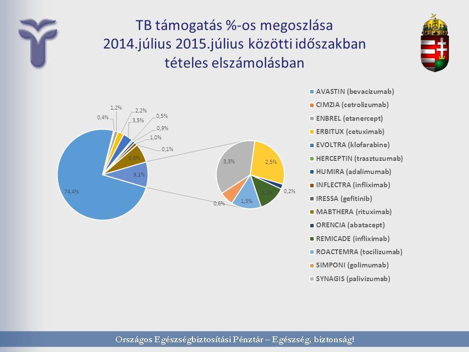 TB támogatás %-os megoszlása 2014.július 2015.július közötti időszakban tételes elszámolásban