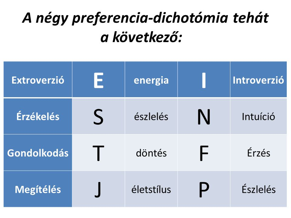 A négy preferencia-dichotómia tehát a következő: Extroverzió E energia I Introverzió Érzékelés S észlelés N Intuíció Gondolkodás T döntés F Érzés Megítélés J életstílus P Észlelés
