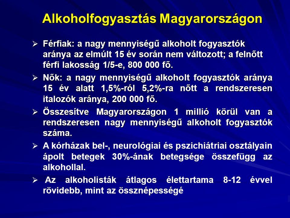 Alkoholfogyasztás Magyarországon (KSH, 2004)  Magyarországon 11,1 l/fő/év abszolút alkohol az egy főre jutó fogyasztás (kereskedelmi adatok szerint).