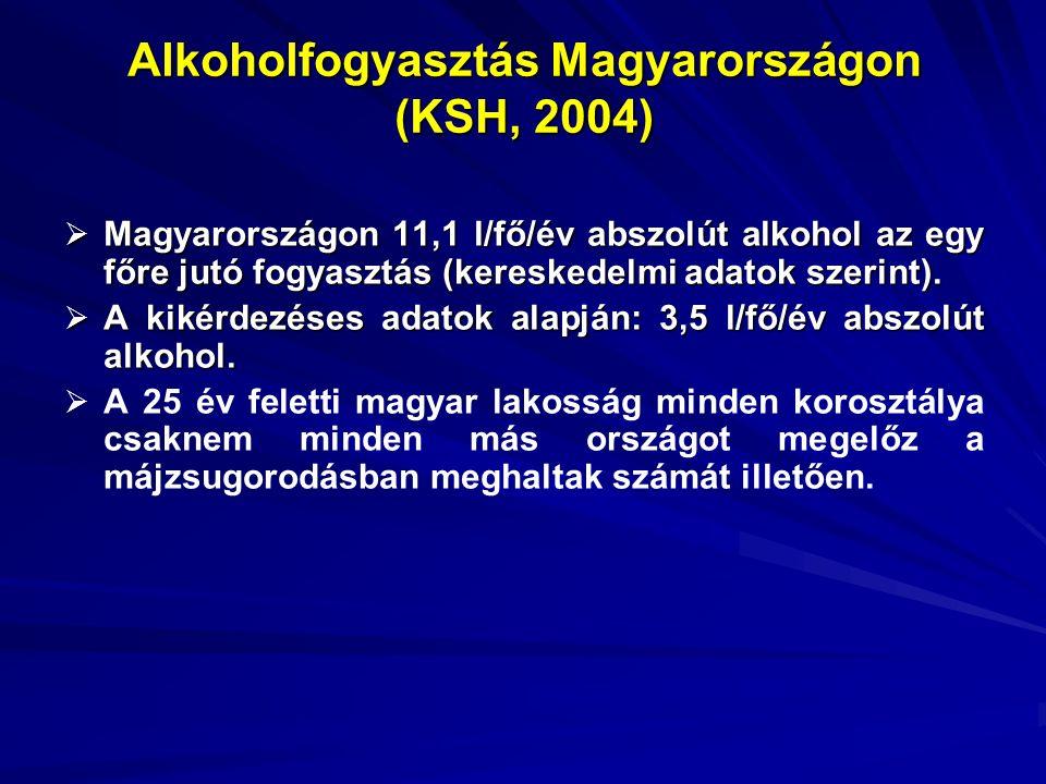 Alkohos májzsugorodás miatt elhaltak és az alkoholisták becsült száma Év Alkoholos májzsugorodás miatt elhaltak száma Alkoholisták becsült száma 19801556 224 064 19904080 587 520 20005757 829 000 20034986 718 000 Forrás: KSH, 1988, 2004