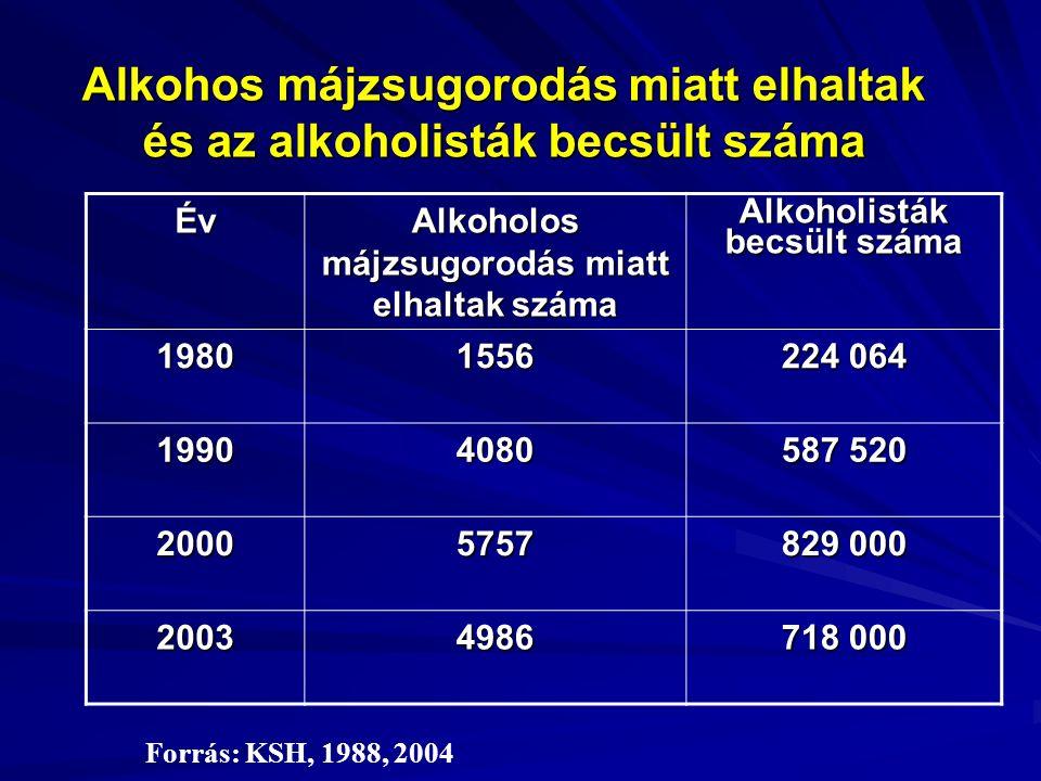 Alkohol  Az alkohol (etilalkohol, etanol) alifás szénhidrogén-származék  Fiziológiai hatásait meghatározzák: Alkohol testtömeg-kg-ra jutó mennyisége Alkohol testtömeg-kg-ra jutó mennyisége A plazmaszint növekedési üteme A plazmaszint növekedési üteme Gyógyszerek jelenléte Gyógyszerek jelenléte Szervezet megbetegedései Szervezet megbetegedései Korábbi alkoholfogyasztás Korábbi alkoholfogyasztás