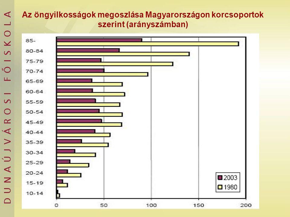 Az öngyilkosságok megoszlása Magyarországon korcsoportok szerint (arányszámban)