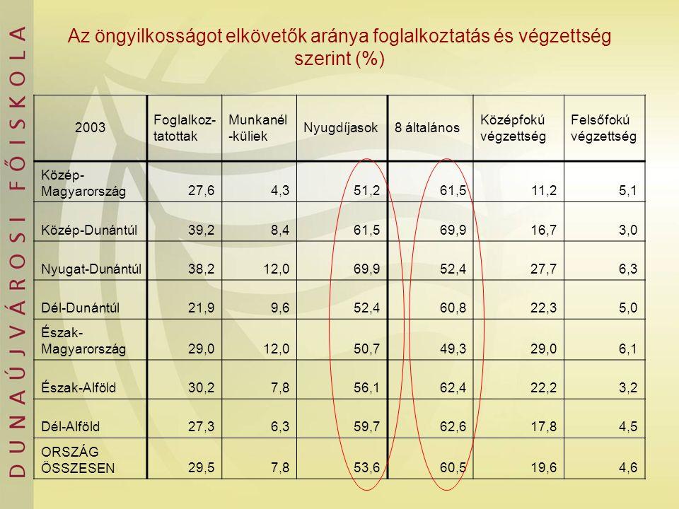 Az öngyilkosságot elkövetők aránya foglalkoztatás és végzettség szerint (%) 2003 Foglalkoz- tatottak Munkanél -küliek Nyugdíjasok8 általános Középfokú