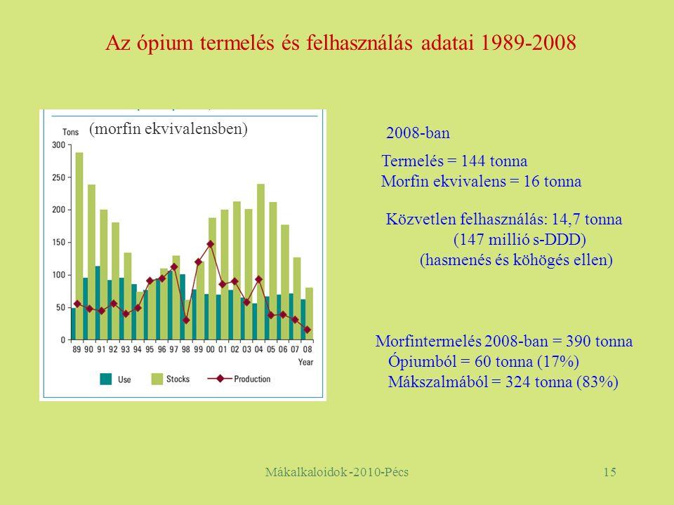 Mákalkaloidok -2010-Pécs15 Az ópium termelés és felhasználás adatai 1989-2008 Termelés = 144 tonna Morfin ekvivalens = 16 tonna (morfin ekvivalensben) Közvetlen felhasználás: 14,7 tonna (147 millió s-DDD) (hasmenés és köhögés ellen) Morfintermelés 2008-ban = 390 tonna Ópiumból = 60 tonna (17%) Mákszalmából = 324 tonna (83%) 2008-ban