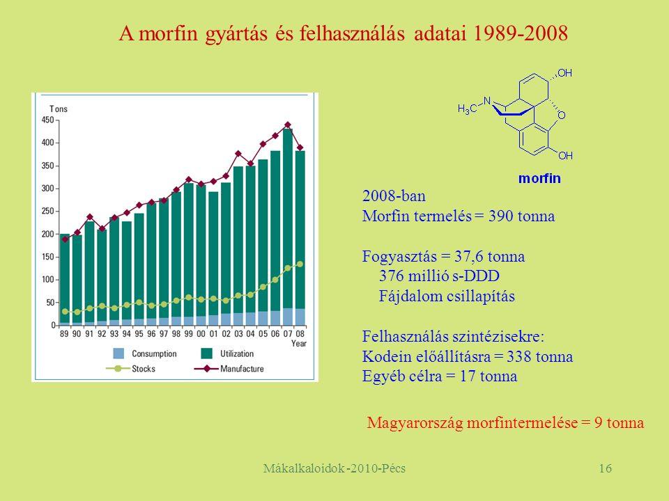 Mákalkaloidok -2010-Pécs16 A morfin gyártás és felhasználás adatai 1989-2008 2008-ban Morfin termelés = 390 tonna Fogyasztás = 37,6 tonna 376 millió s-DDD Fájdalom csillapítás Felhasználás szintézisekre: Kodein előállításra = 338 tonna Egyéb célra = 17 tonna Magyarország morfintermelése = 9 tonna