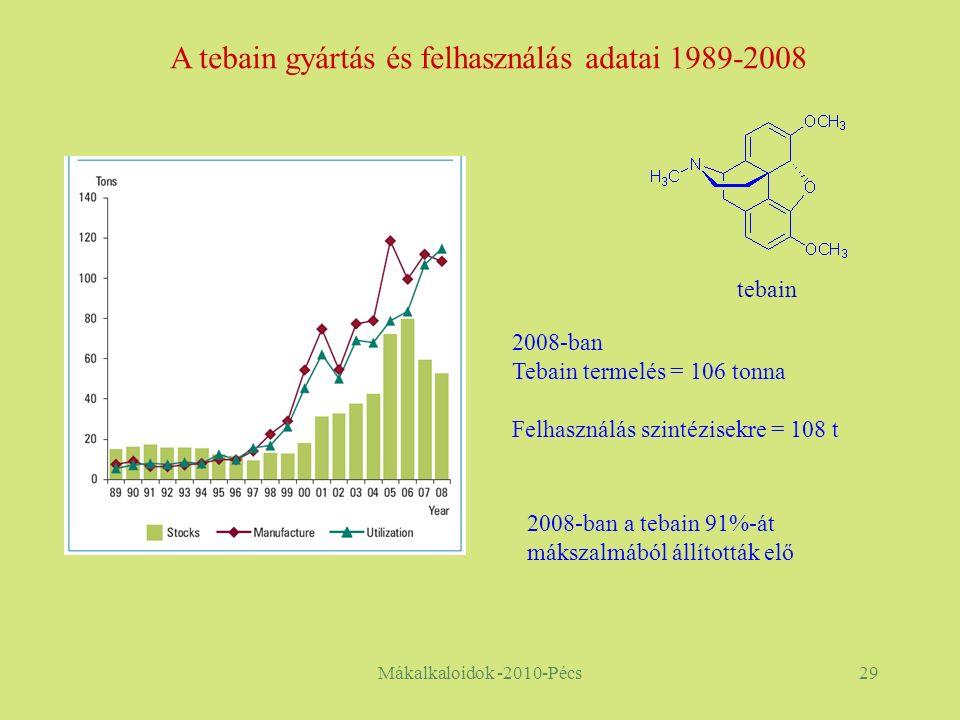 Mákalkaloidok -2010-Pécs29 2008-ban Tebain termelés = 106 tonna Felhasználás szintézisekre = 108 t 2008-ban a tebain 91%-át mákszalmából állították elő A tebain gyártás és felhasználás adatai 1989-2008 tebain