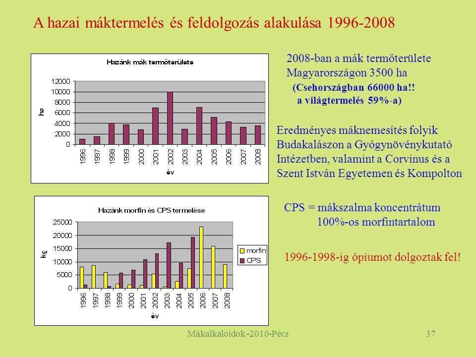 Mákalkaloidok -2010-Pécs37 CPS = mákszalma koncentrátum 100%-os morfintartalom A hazai máktermelés és feldolgozás alakulása 1996-2008 1996-1998-ig ópiumot dolgoztak fel.