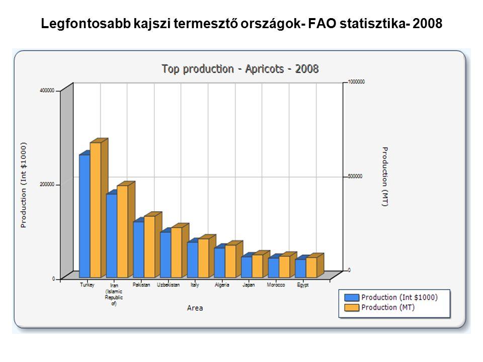 Legfontosabb kajszi termesztő országok- FAO statisztika- 2008