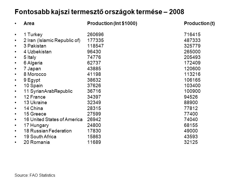 Fontosabb kajszi termesztő országok termése – 2008 AreaProduction (Int $1000)Production (t) 1 Turkey260696716415 2 Iran (Islamic Republic of)177335487333 3 Pakistan118547325779 4 Uzbekistan96430265000 5 Italy74776205493 6 Algeria62737172409 7 Japan43885120600 8 Morocco41198113216 9 Egypt38632106165 10 Spain37626103400 11 SyrianArabRepublic36716100900 12 France3439794526 13 Ukraine3234988900 14 China2831577812 15 Greece2759977400 16 United States of America2694274040 17 Hungary2480068155 18 Russian Federation1783049000 19 South Africa1586343593 20 Romania1168932125 Source: FAO Statistics