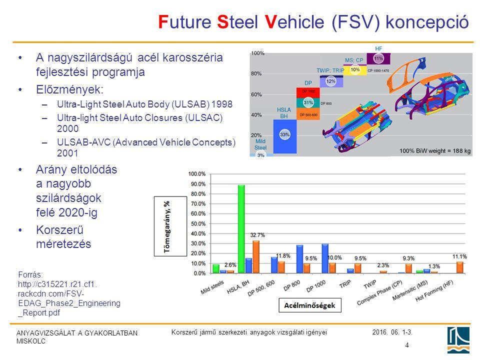 ANYAGVIZSGÁLAT A GYAKORLATBAN MISKOLC Future Steel Vehicle (FSV) koncepció 2016.