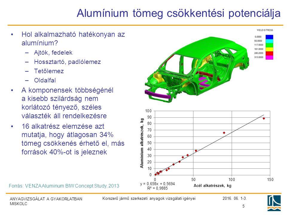 ANYAGVIZSGÁLAT A GYAKORLATBAN MISKOLC Alumínium tömeg csökkentési potenciálja Hol alkalmazható hatékonyan az alumínium.