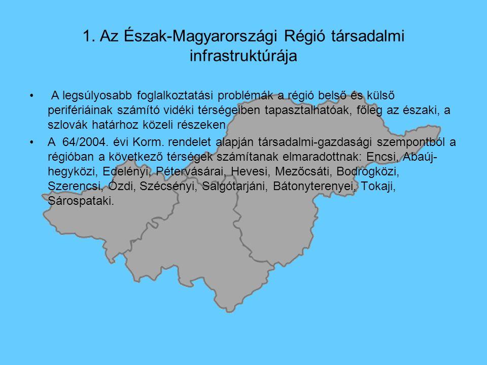 1. Az Észak-Magyarországi Régió társadalmi infrastruktúrája A legsúlyosabb foglalkoztatási problémák a régió belső és külső perifériáinak számító vidé