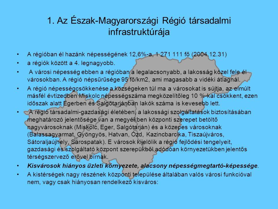 1. Az Észak-Magyarországi Régió társadalmi infrastruktúrája A régióban él hazánk népességének 12,6%-a, 1 271 111 fő (2004.12.31) a régiók között a 4.