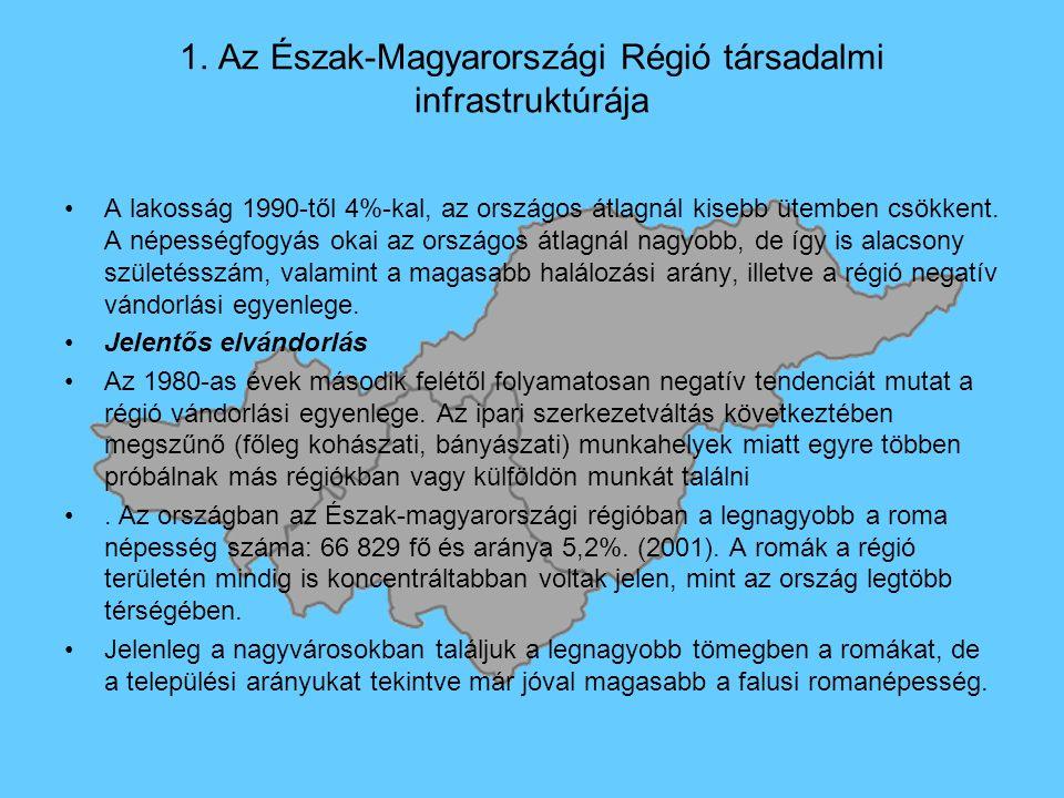 1. Az Észak-Magyarországi Régió társadalmi infrastruktúrája A lakosság 1990-től 4%-kal, az országos átlagnál kisebb ütemben csökkent. A népességfogyás