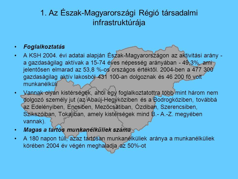 1. Az Észak-Magyarországi Régió társadalmi infrastruktúrája Foglalkoztatás A KSH 2004.