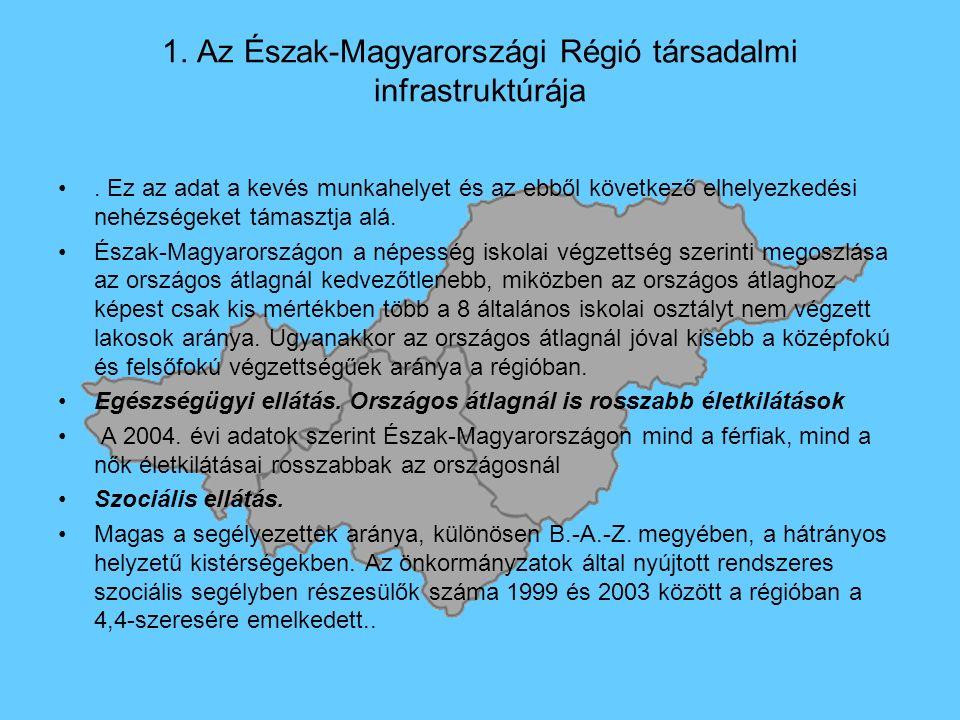 1. Az Észak-Magyarországi Régió társadalmi infrastruktúrája.