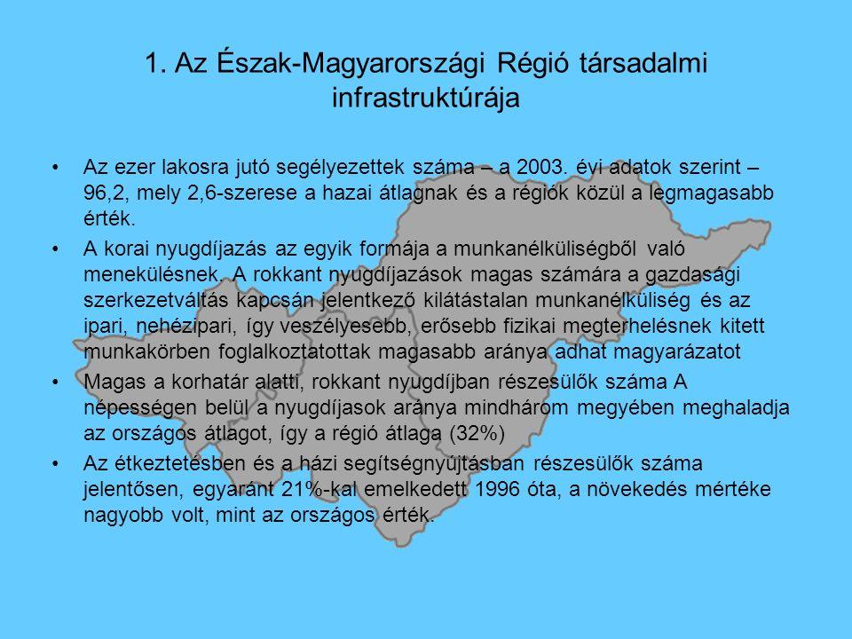 1. Az Észak-Magyarországi Régió társadalmi infrastruktúrája Az ezer lakosra jutó segélyezettek száma – a 2003. évi adatok szerint – 96,2, mely 2,6-sze
