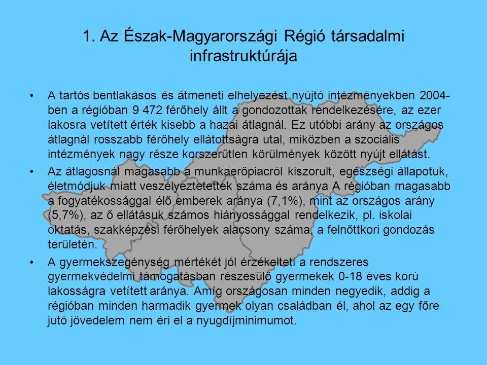 1. Az Észak-Magyarországi Régió társadalmi infrastruktúrája A tartós bentlakásos és átmeneti elhelyezést nyújtó intézményekben 2004- ben a régióban 9