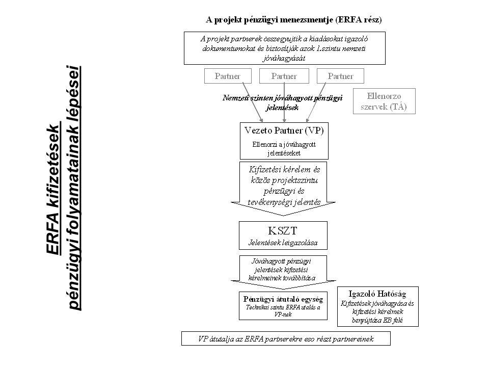 ERFA kifizetések pénzügyi folyamatainak lépései
