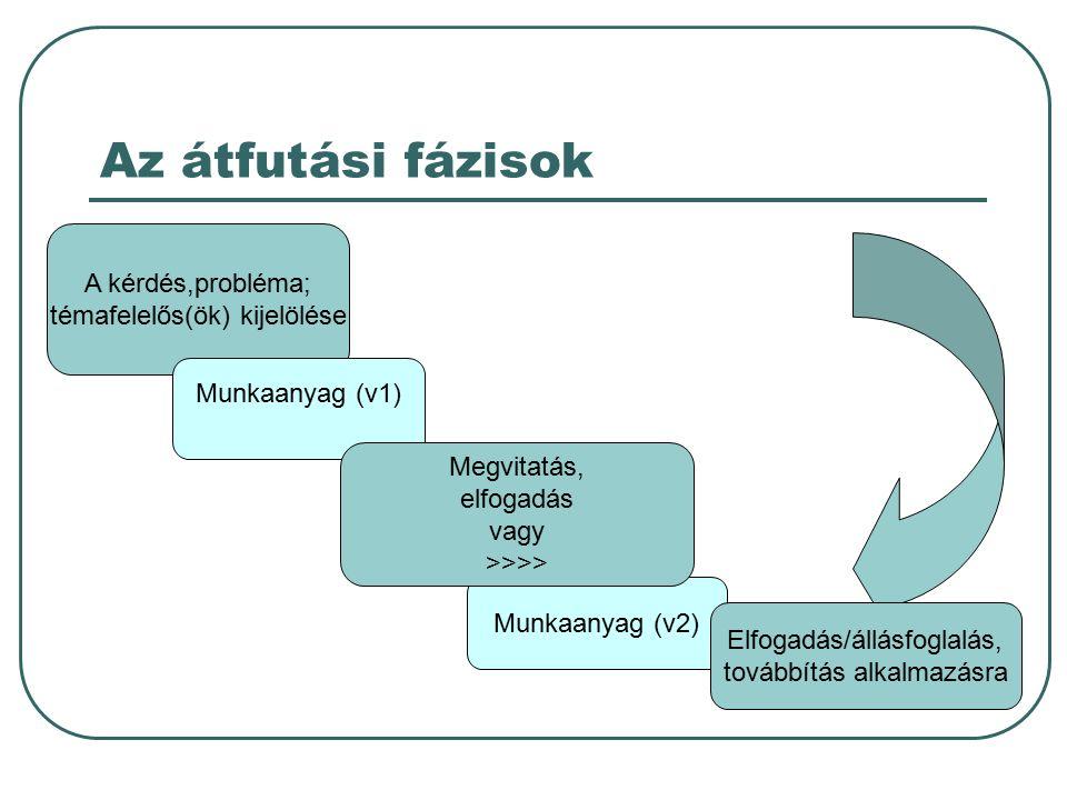 Az átfutási fázisok A kérdés,probléma; témafelelős(ök) kijelölése Munkaanyag (v1) Munkaanyag (v2) Megvitatás, elfogadás vagy >>>> Elfogadás/állásfoglalás, továbbítás alkalmazásra
