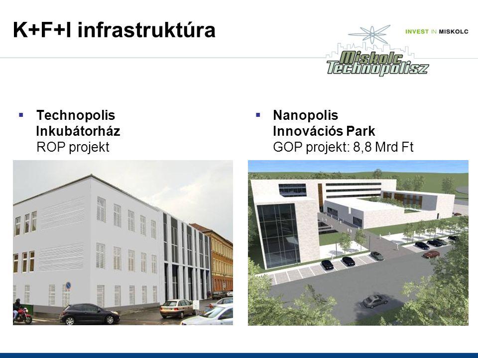  Technopolis Inkubátorház ROP projekt  Nanopolis Innovációs Park GOP projekt: 8,8 Mrd Ft K+F+I infrastruktúra