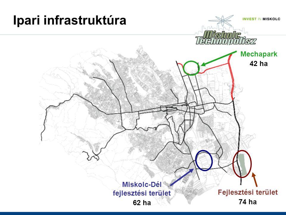 Fejlesztési terület 74 ha Miskolc-Dél fejlesztési terület 62 ha Mechapark 42 ha Ipari infrastruktúra