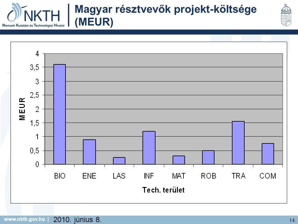 www.nkth.gov.hu | 14. 2010. június 8. Magyar résztvevők projekt-költsége (MEUR)