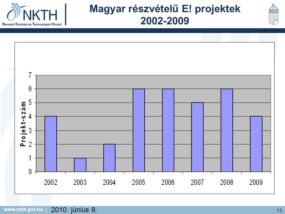 www.nkth.gov.hu | 15. 2010. június 8. Magyar részvételű E! projektek 2002-2009