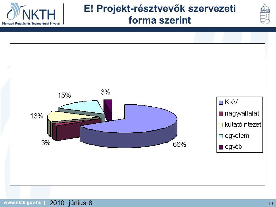 www.nkth.gov.hu | 16. 2010. június 8. E! Projekt-résztvevők szervezeti forma szerint