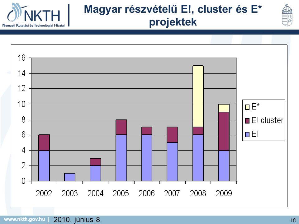 www.nkth.gov.hu | 18. 2010. június 8. Magyar részvételű E!, cluster és E* projektek