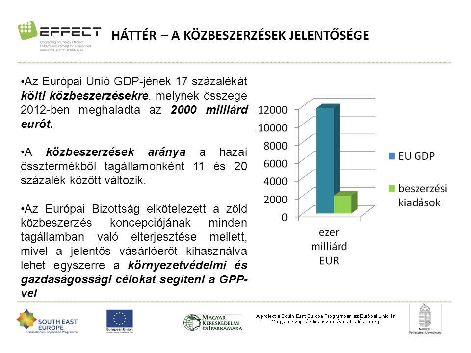 HÁTTÉR – A KÖZBESZERZÉSEK JELENTŐSÉGE Az Európai Unió GDP-jének 17 százalékát költi közbeszerzésekre, melynek összege 2012-ben meghaladta az 2000 milliárd eurót.