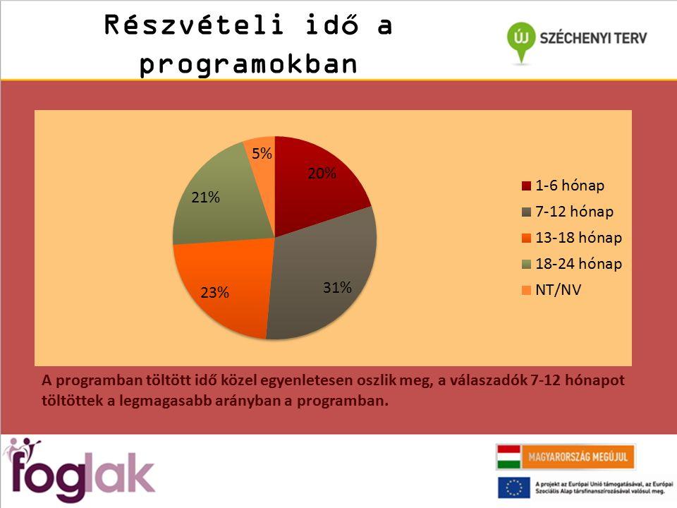 Részvételi idő a programokban A programban töltött idő közel egyenletesen oszlik meg, a válaszadók 7-12 hónapot töltöttek a legmagasabb arányban a programban.