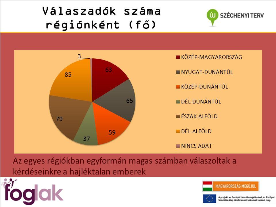 Válaszadók száma régiónként (fő) Az egyes régiókban egyformán magas számban válaszoltak a kérdéseinkre a hajléktalan emberek