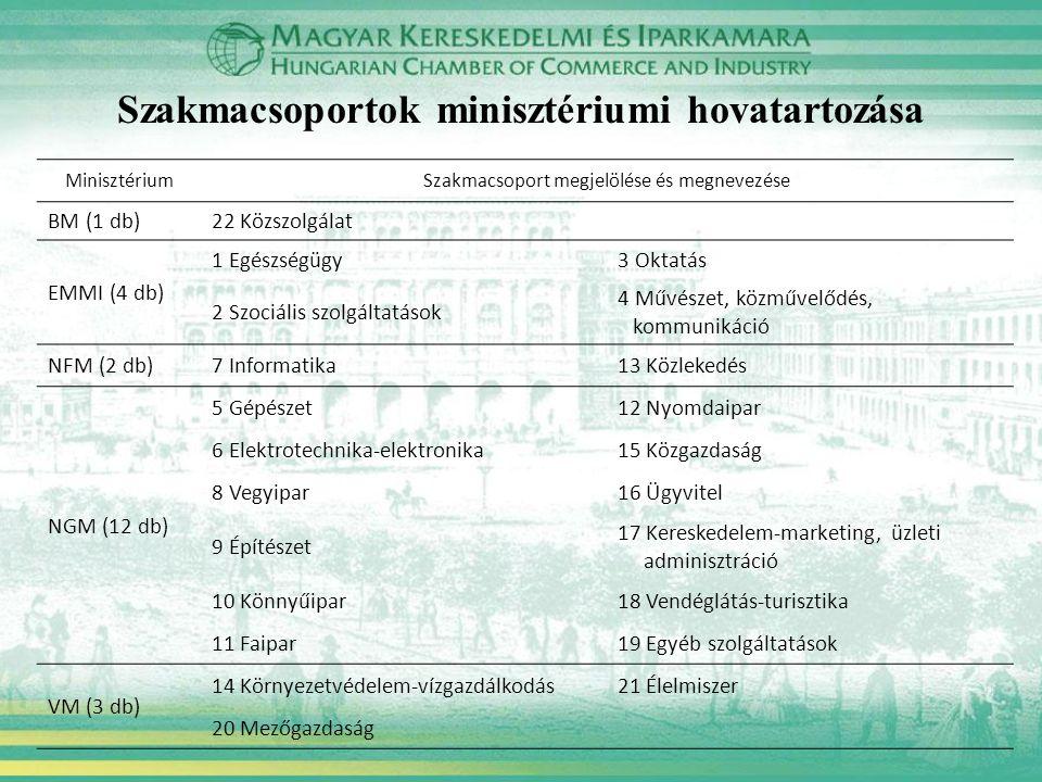 Szakmacsoportok minisztériumi hovatartozása MinisztériumSzakmacsoport megjelölése és megnevezése BM (1 db)22 Közszolgálat EMMI (4 db) 1 Egészségügy3 O