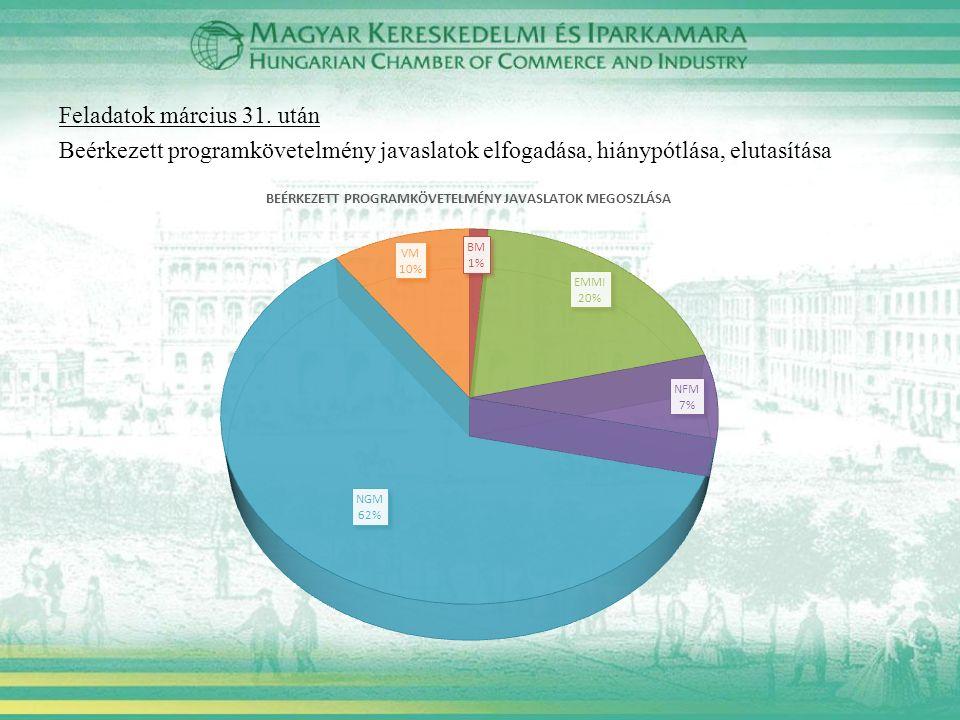 Feladatok március 31. után Beérkezett programkövetelmény javaslatok elfogadása, hiánypótlása, elutasítása