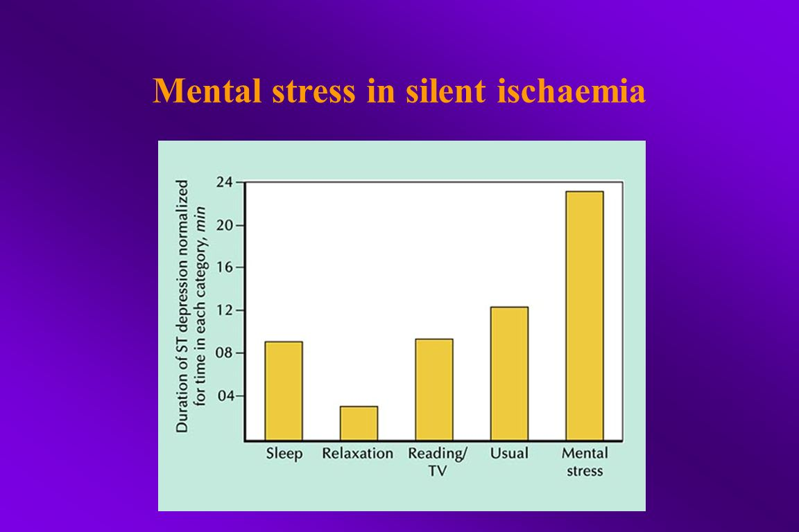 Mental stress in silent ischaemia