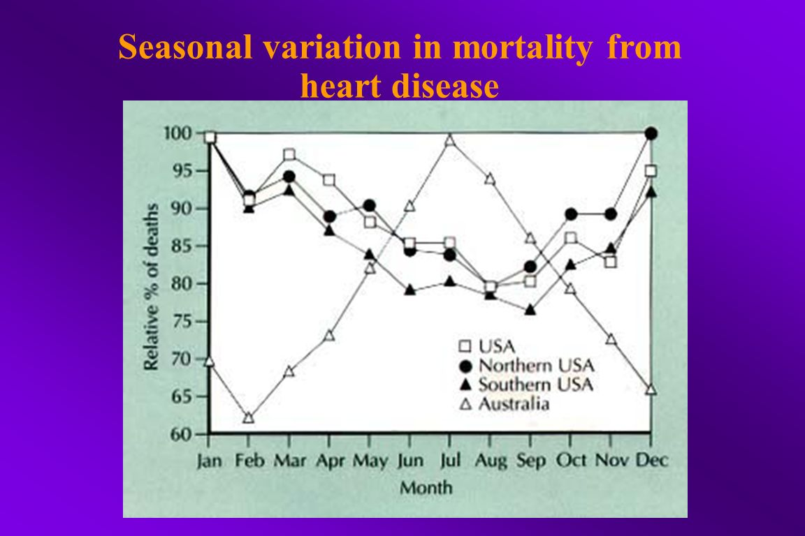 Seasonal variation in mortality from heart disease