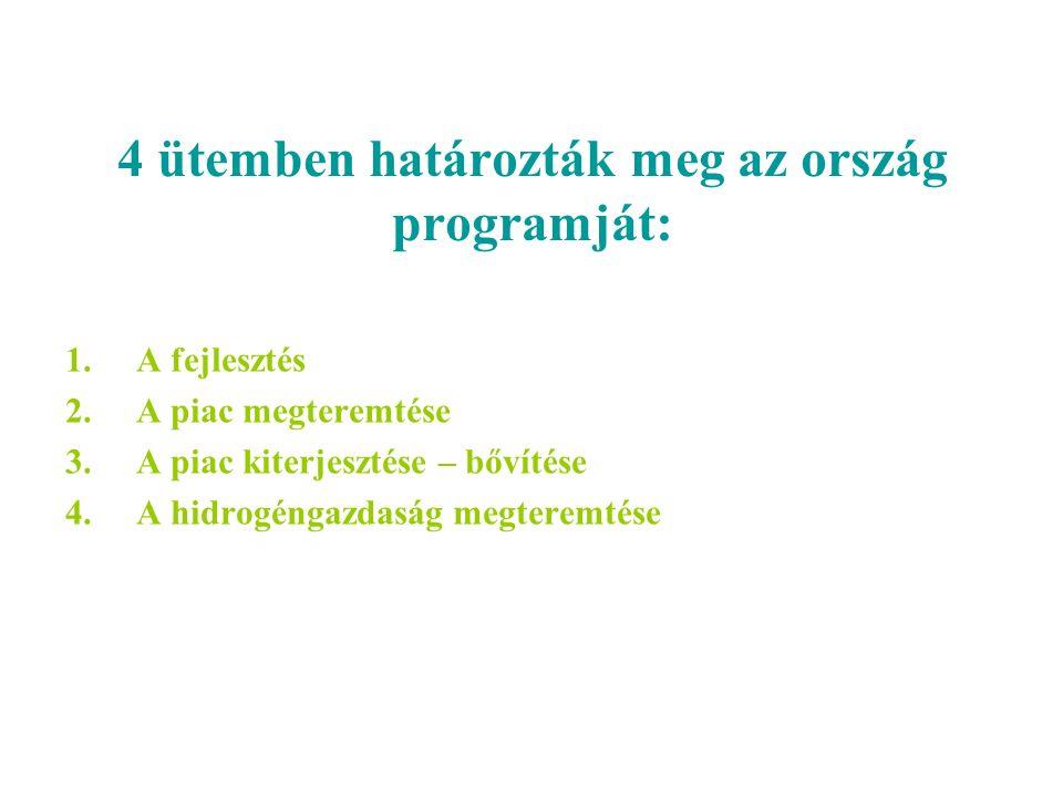 4 ütemben határozták meg az ország programját: 1.A fejlesztés 2.A piac megteremtése 3.A piac kiterjesztése – bővítése 4.A hidrogéngazdaság megteremtése