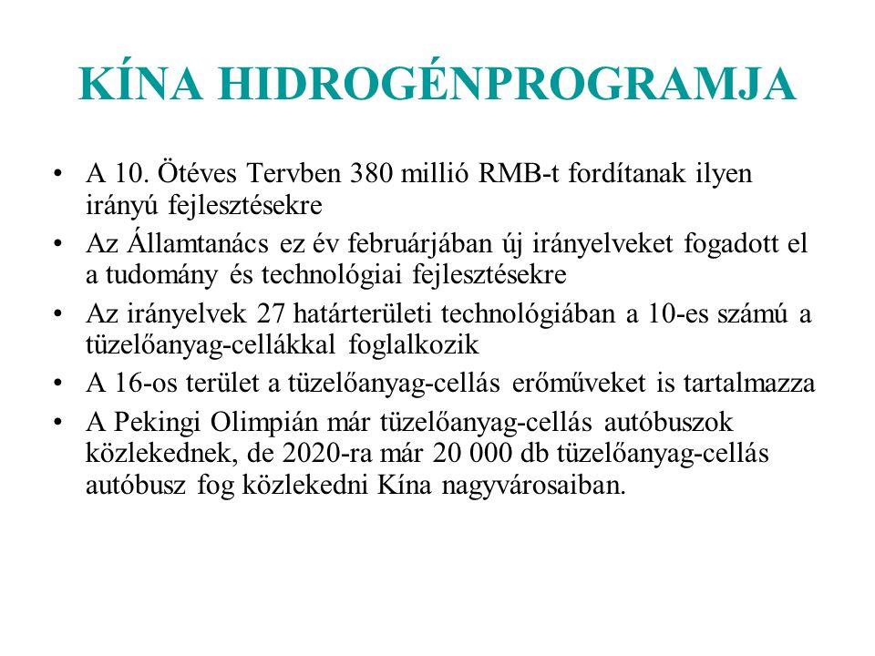 KÍNA HIDROGÉNPROGRAMJA A 10.