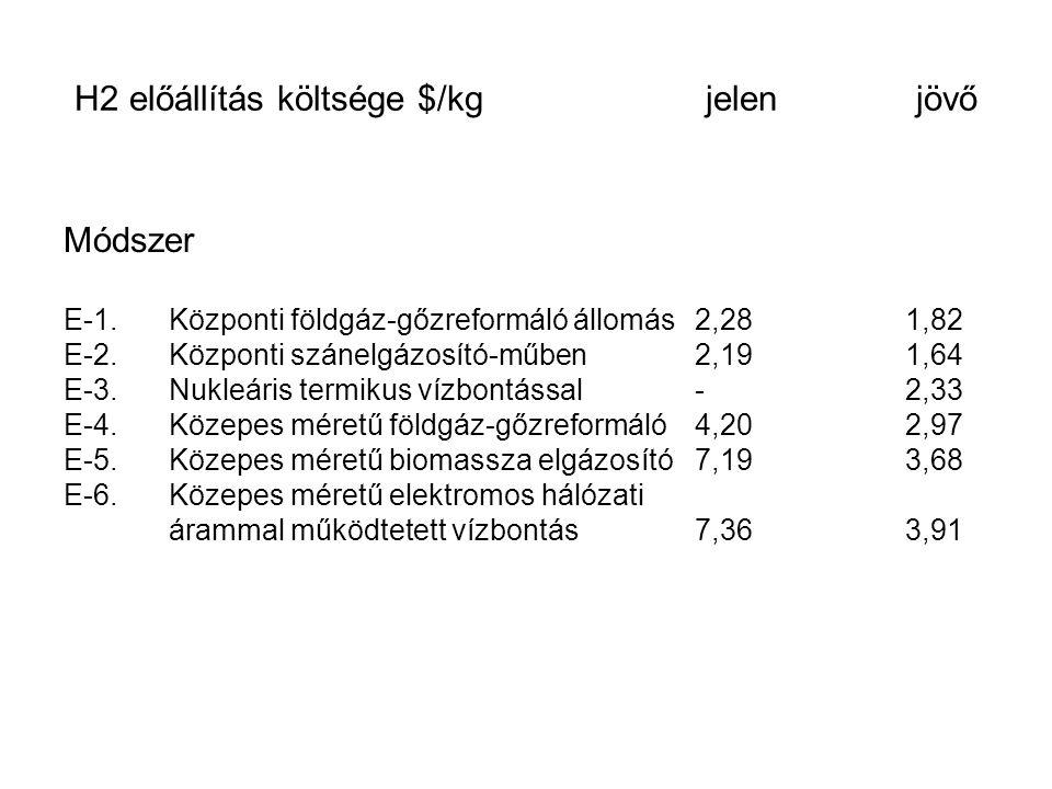 H2 előállítás költsége $/kg jelen jövő Módszer E-1.Központi földgáz-gőzreformáló állomás2,281,82 E-2.Központi szánelgázosító-műben2,191,64 E-3.Nukleár