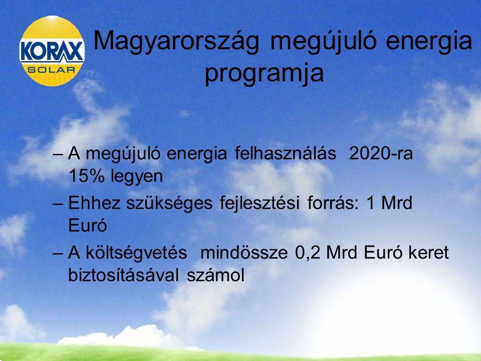 Magyarország megújuló energia programja –A megújuló energia felhasználás 2020-ra 15% legyen –Ehhez szükséges fejlesztési forrás: 1 Mrd Euró –A költségvetés mindössze 0,2 Mrd Euró keret biztosításával számol